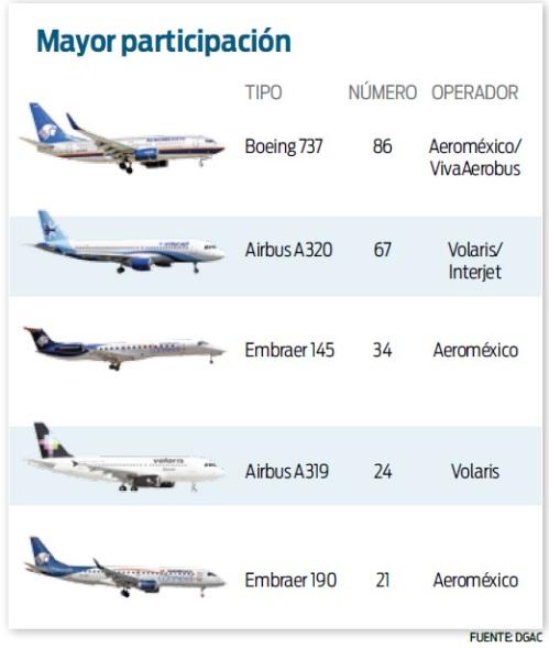 la flota mexicana llega a 300 aviones noticias de aviaci n. Black Bedroom Furniture Sets. Home Design Ideas
